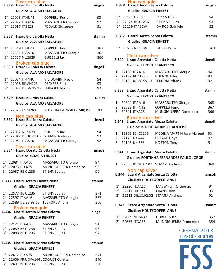 Cesena 2018 result-FSS