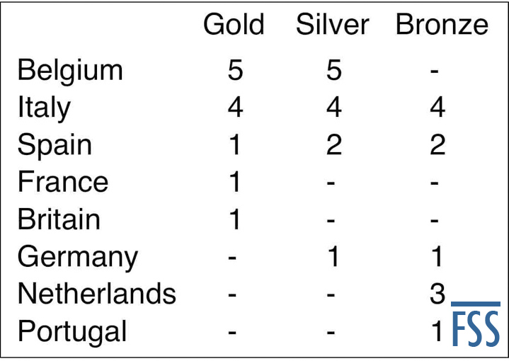 WS 2020 medals table-FSS